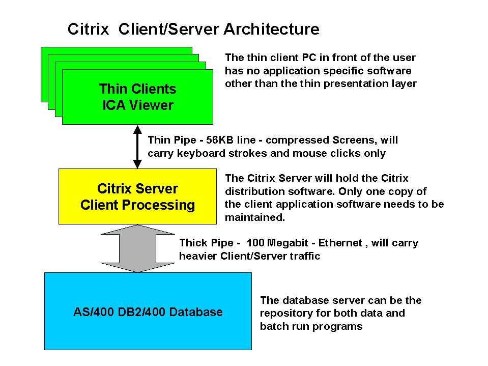 The case for iSeries and Thin Client Computing